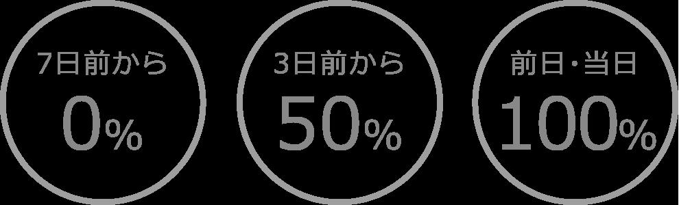 7日前から0% 3日前から50% 前日・当日100%
